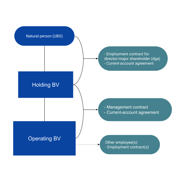 overview of legal contracts for Dutch BV holding structure