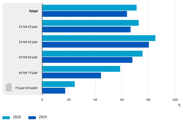 E-commerce spending in the Netherlands by age group.
