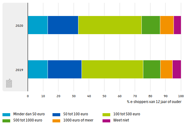 E-commerce purchase amounts in the Netherlands