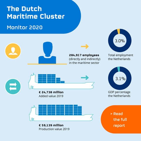 boating industry role in the dutch economy