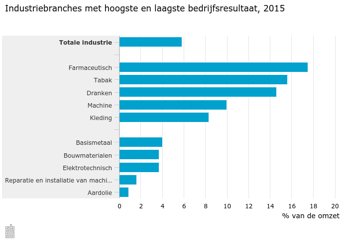 profitability of the pharmaceutical industry in the netherlands
